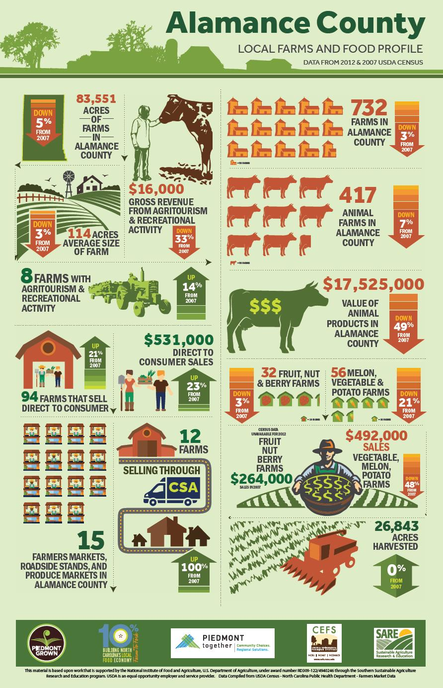 Alamance county local farms and food profile