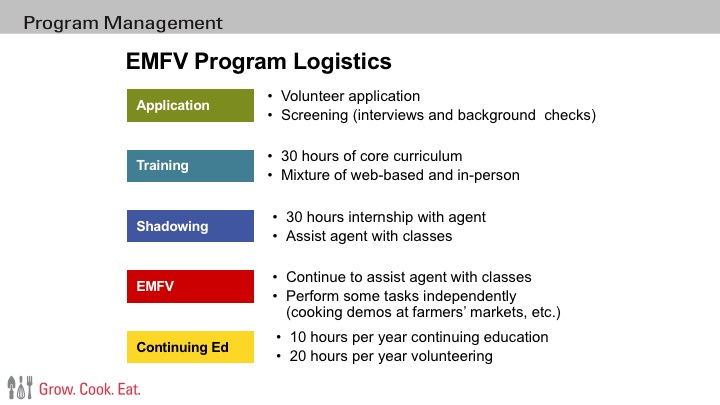 Image is a visual breakdown of EMFV program logistics: Application includes volunteer application and screening (interviews and background checks). Training includes 30 hours of core curriculum, which will be a mixture of web-based and in-person training hours. Shadowing includes 30 hours of working as a volunteer with the FCS agent present. As a fully trained EMFV, volunteers will continue to volunteer assisting the agent and perform some volunteer hours independently or in pairs (cooking demos, handing out information at wellness fairs, etc). After the first year of shadowing, EMFVs will be expected to complete 20 volunteer hours each year in addition to 10 hours of continuing education (with continuing education opportunities and training provided by the agent).