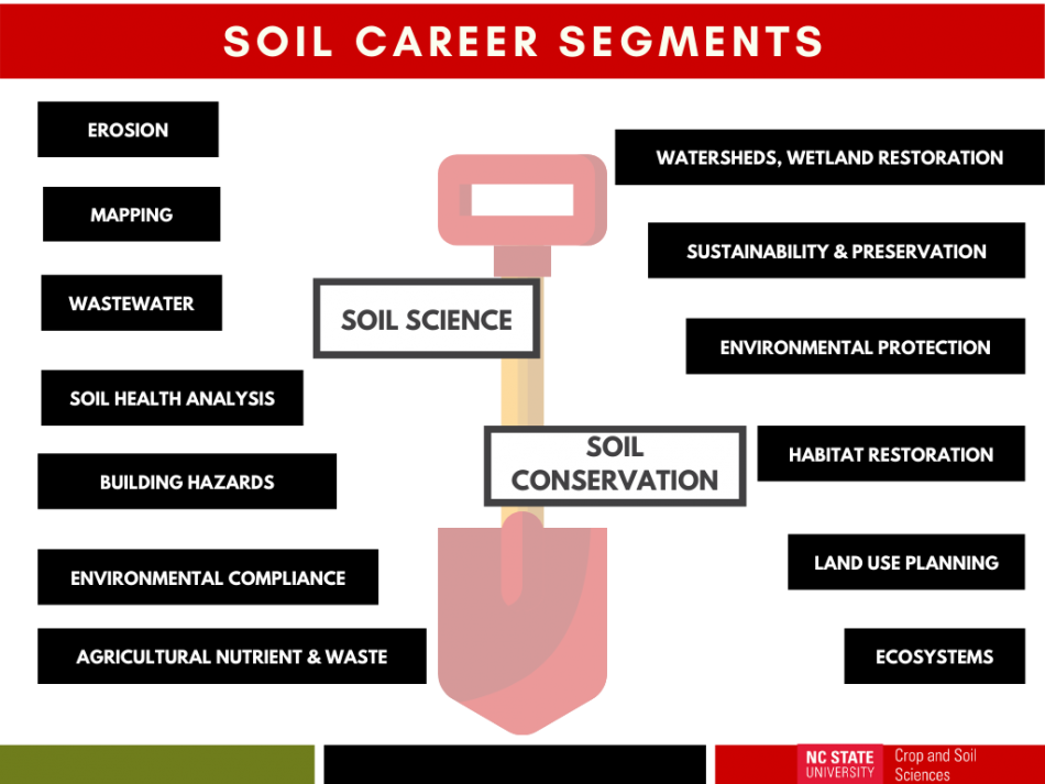 Grid that lists potential soil careers